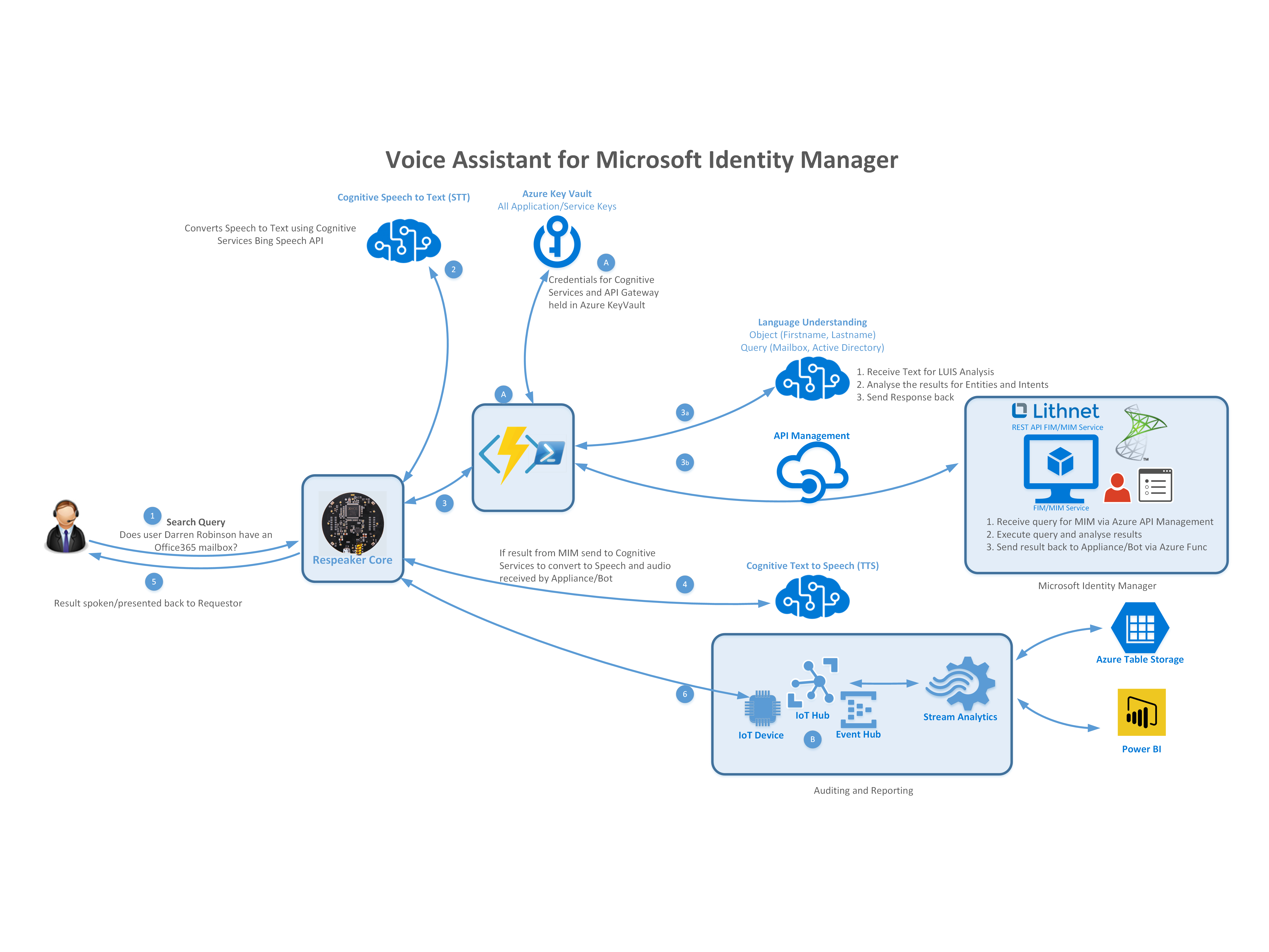 A Voice Assistant For Microsoft Identity Manager